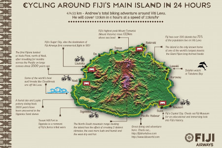 Cycling in Fiji Infographic