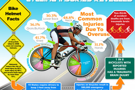 Cycling Injuries Revealed Infographic