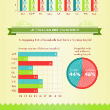 Cycling Participation in Australia Infographic