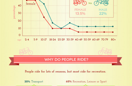 Cycling Participation in Australia