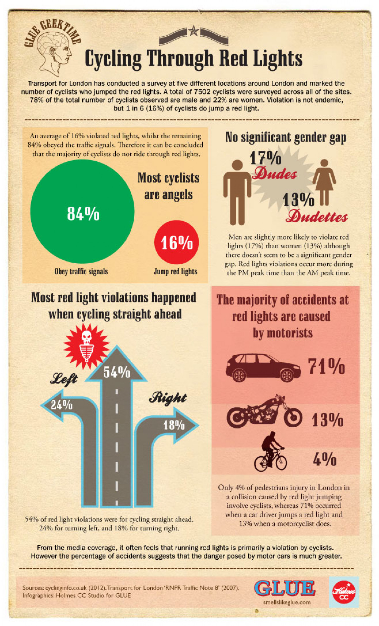 Cycling Through Red Lights Infographic
