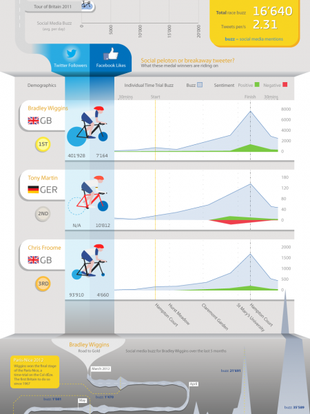 Cycling's Golden Boy London 2012 Men's Time Trial in Social Media Infographic