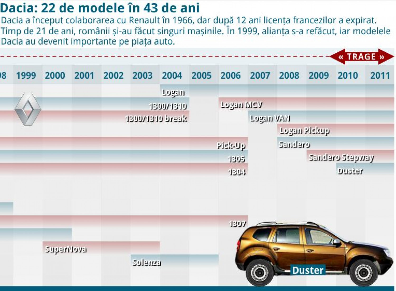 Dacia - the history of a car: 22 models in 43 years Infographic