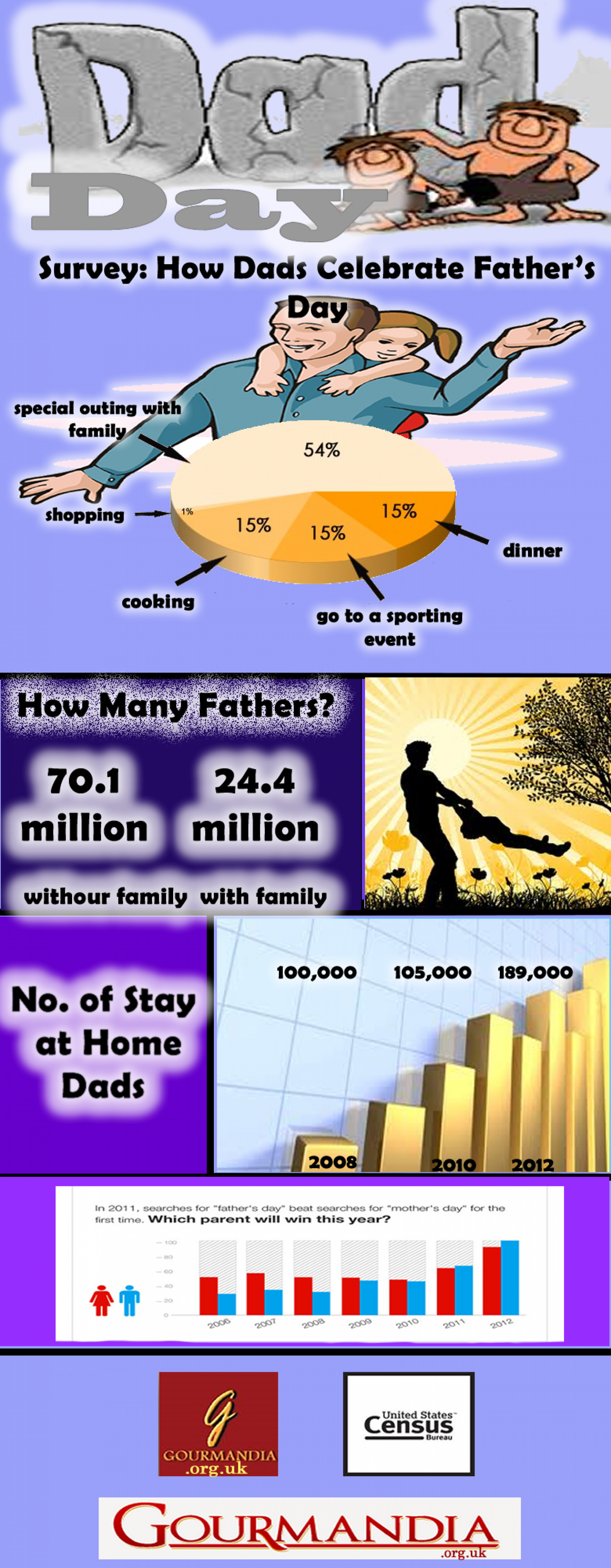 Dad's Day Infographic