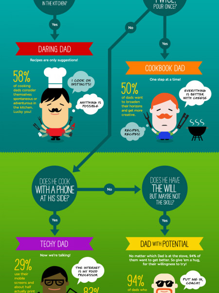 Dad's in the kitchen Infographic