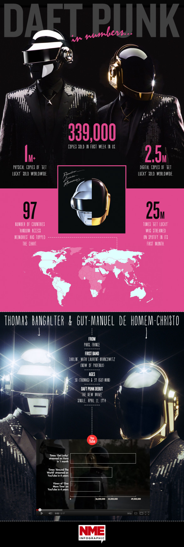 Daft Punk In Numbers