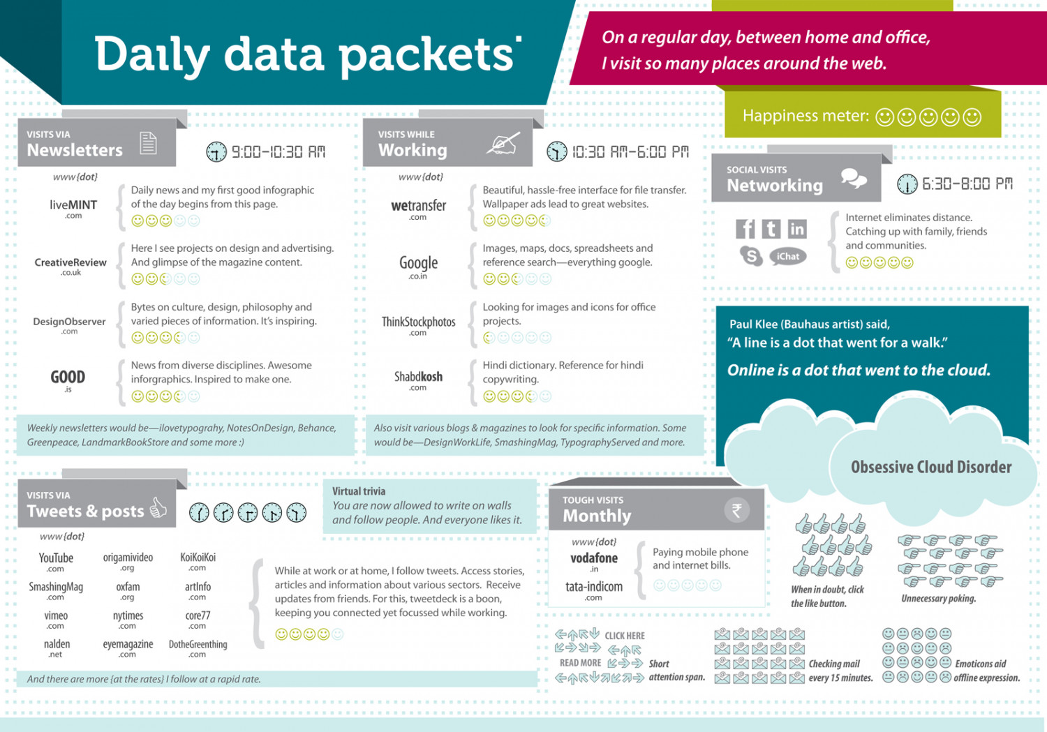 Daily Data Packets Infographic