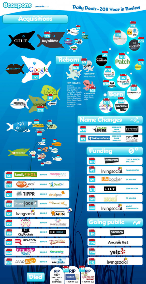 Daily Deals Year in Review 2011 Infographic