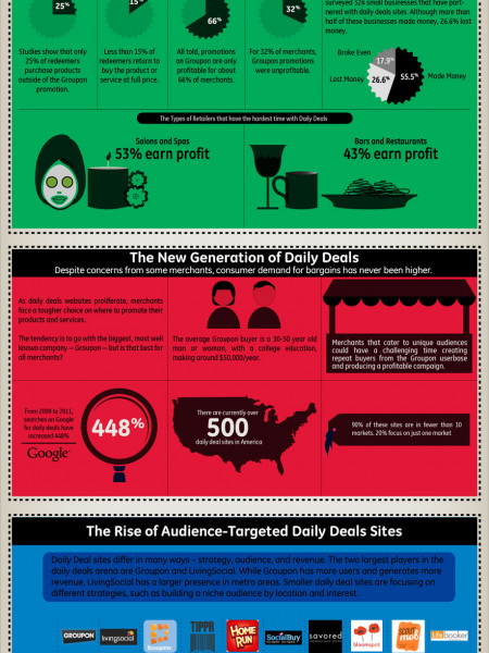 Daily Deals Infographic