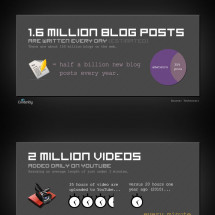 Daily Growth of the Web Infographic