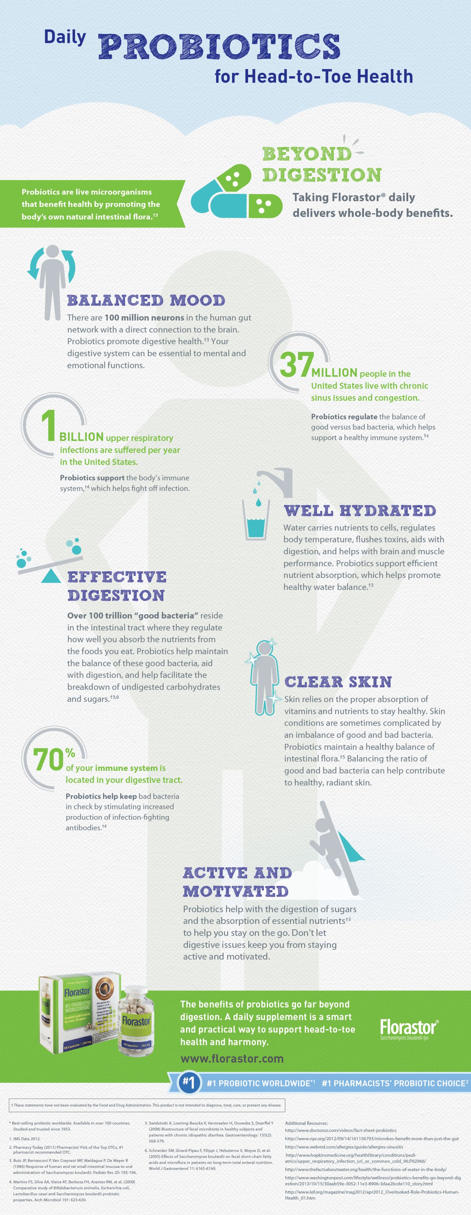 Daily Probiotics for Head-to-Toe Health Infographic