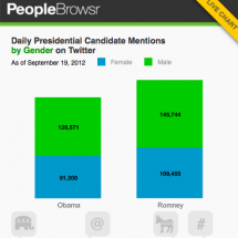Daily Snapshots: Candidate Mentions on Twitter by Gender Infographic