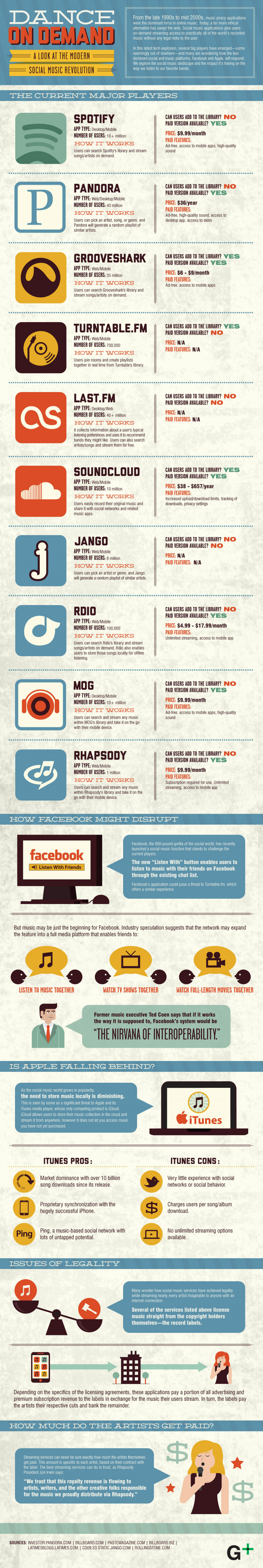 Dance on Demand: A Look at the Modern Social Music Revolution  Infographic