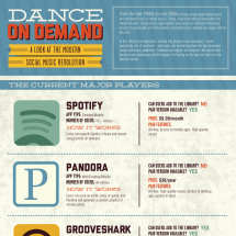 Dance On Demand Infographic