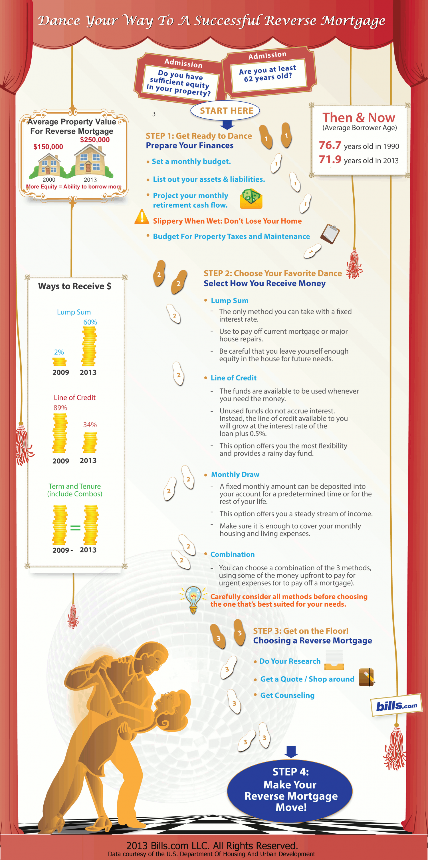 Dance your way to a successful reverse mortgage Infographic