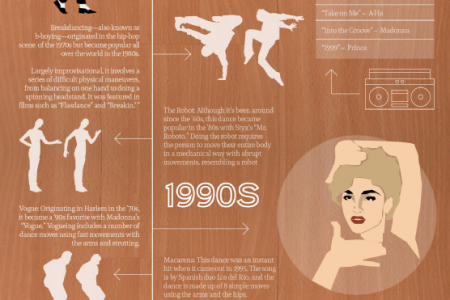 Dancing Through Time Infographic