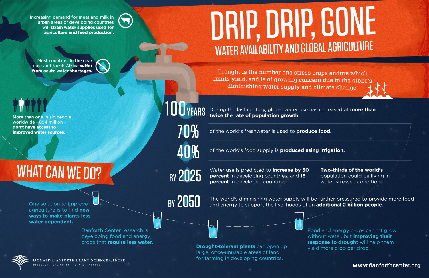 Water Availability and its Impact on Global Agriculture Infographic