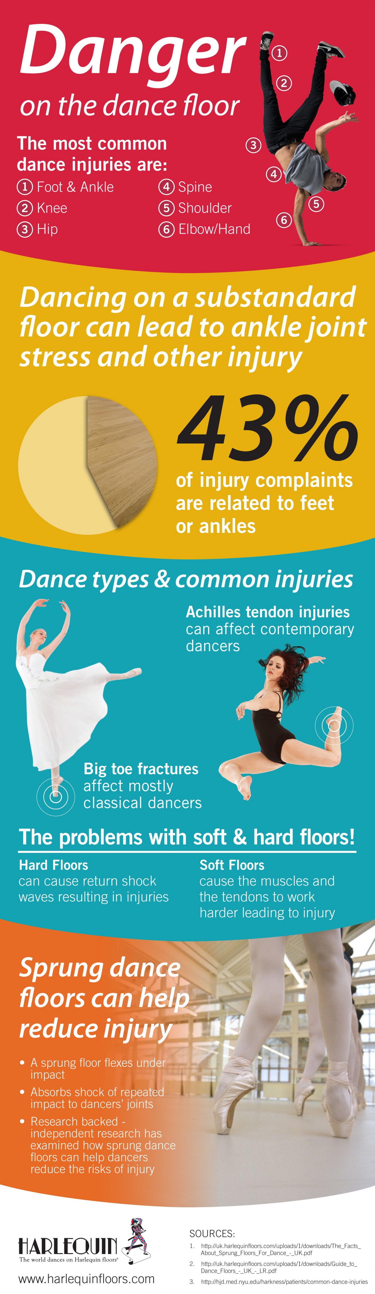 Danger on the Dance Floor Infographic
