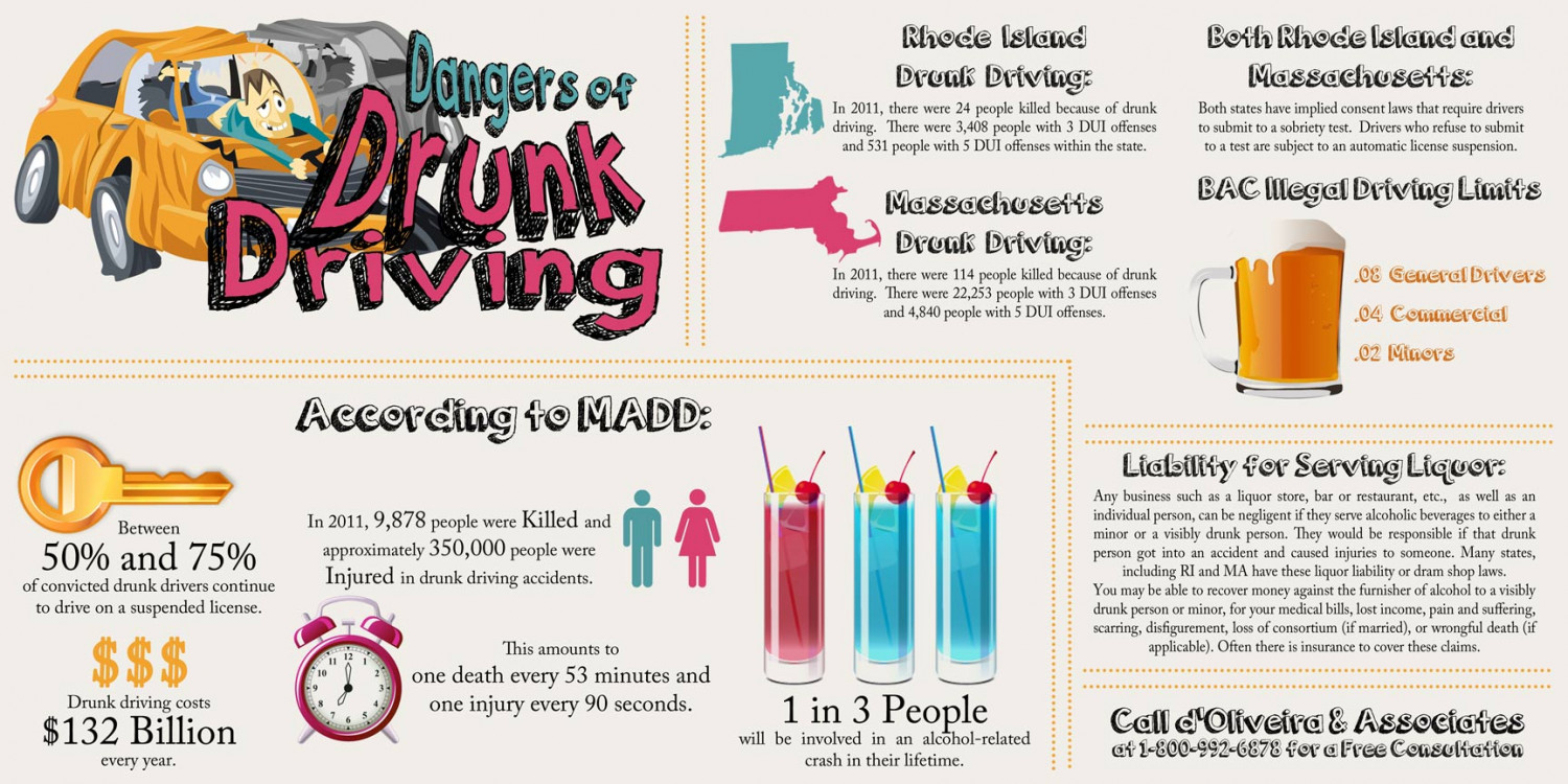 Dangers of Drunk Driving Infographic