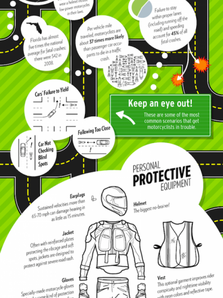 Dangers of Riding a Motorcycle  Infographic