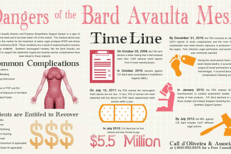 Dangers of the Bard Avaulta Mesh Patch Infographic