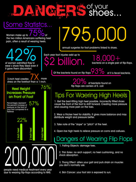 Dangers of Your Shoes Infographic