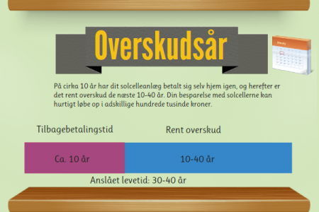Danish infographic on sun power Infographic