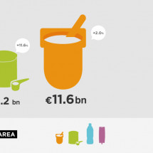 Danone full-year results 2012 Infographic
