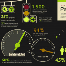 Dashboard Report on Spiritual Burnout Infographic
