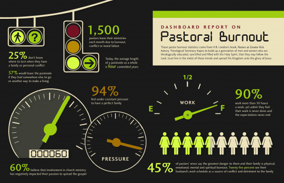 Dashboard Report on Spiritual Burnout
