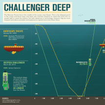 Data + Design - May - Challenger Deep Infographic