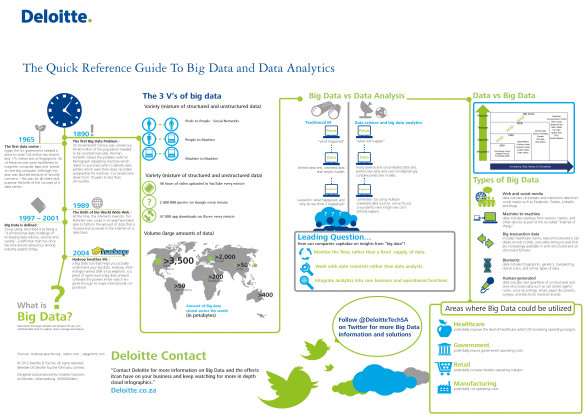 Data Analytics & Big Data