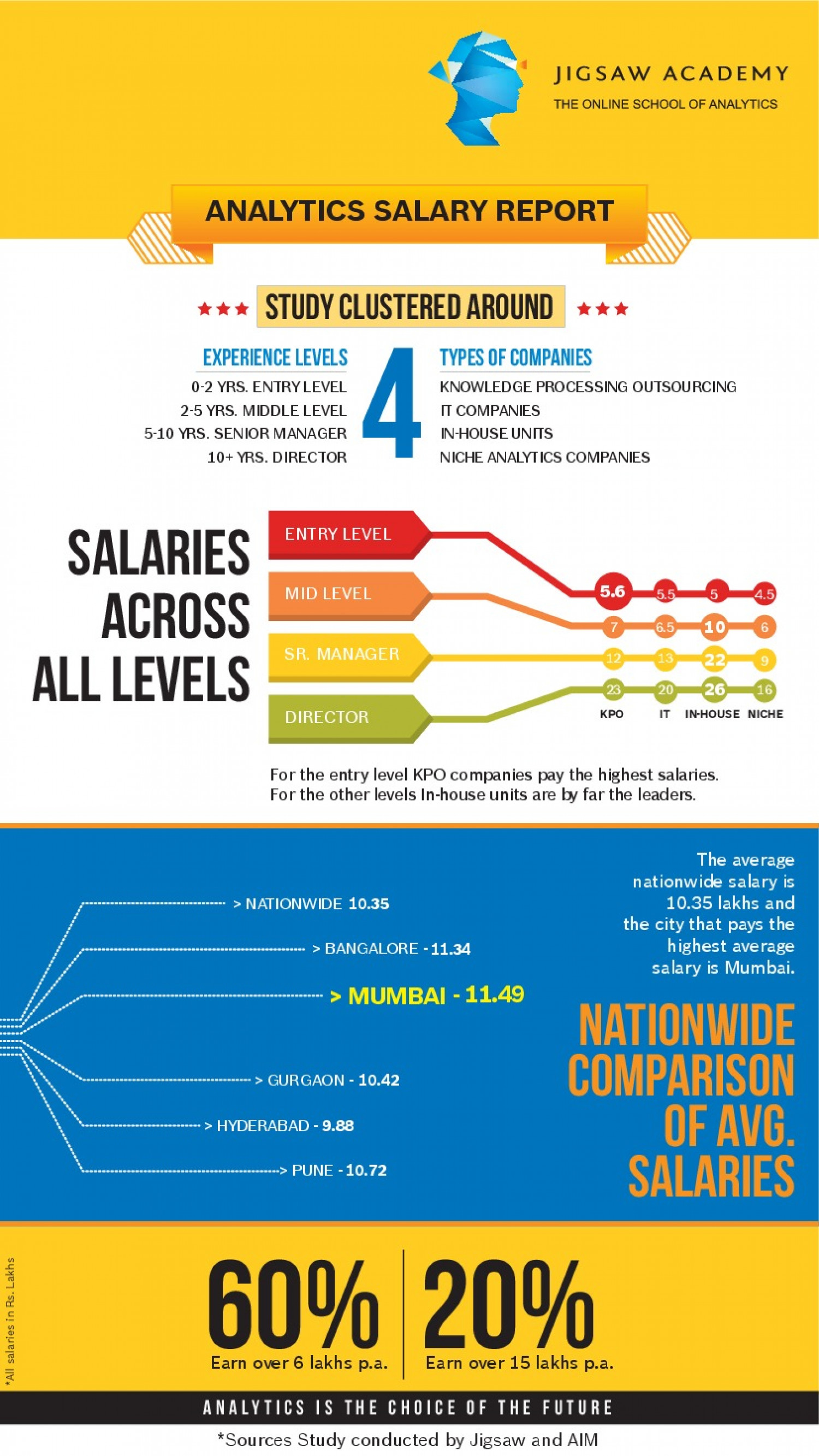 Analytics Salary Report  Infographic