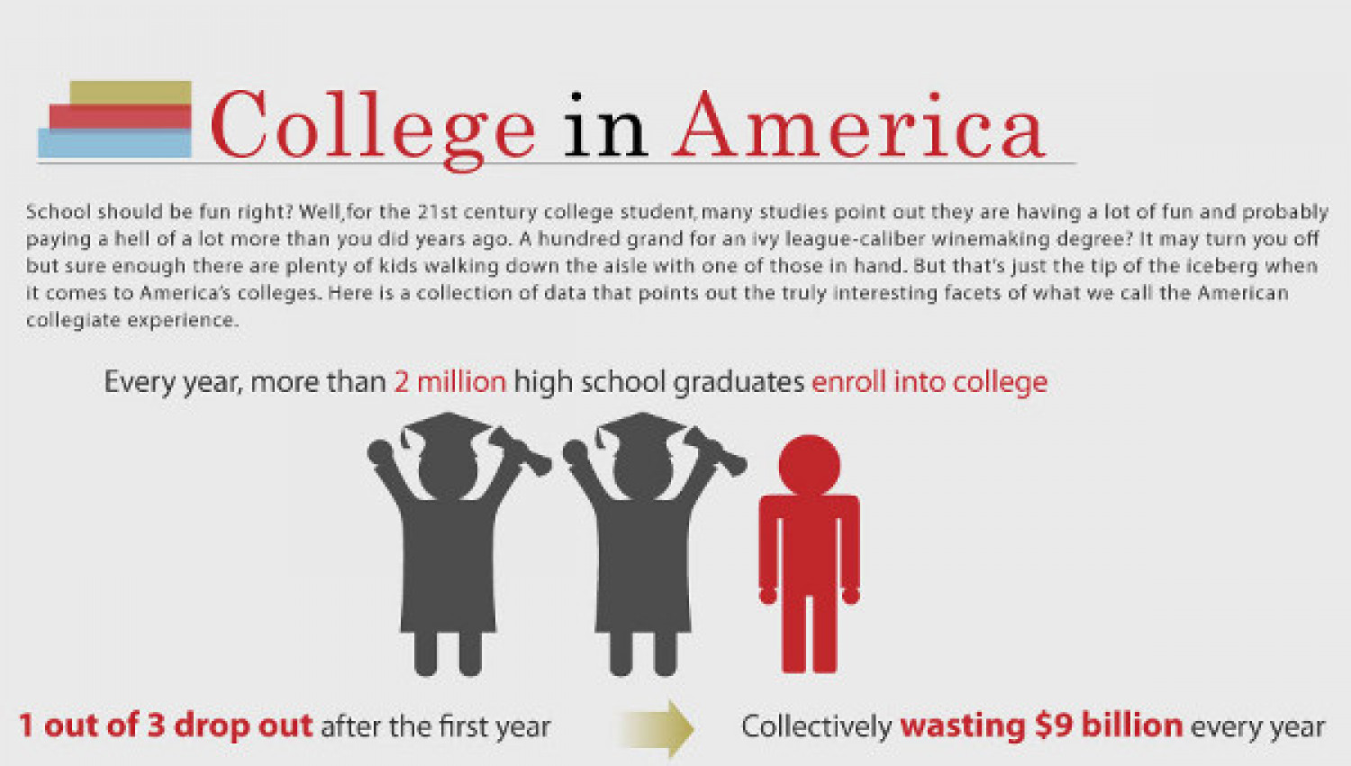 Data and Facts of Colleges in America Infographic