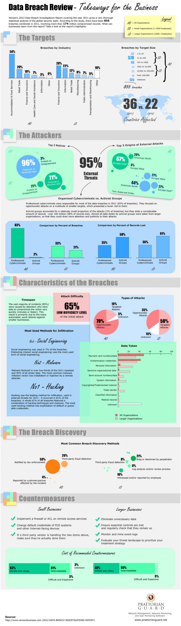 Data Breach Review - Takeaways for the Business Infographic