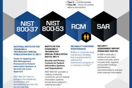 Data Center Certification and Compliance Acronyms Infographic