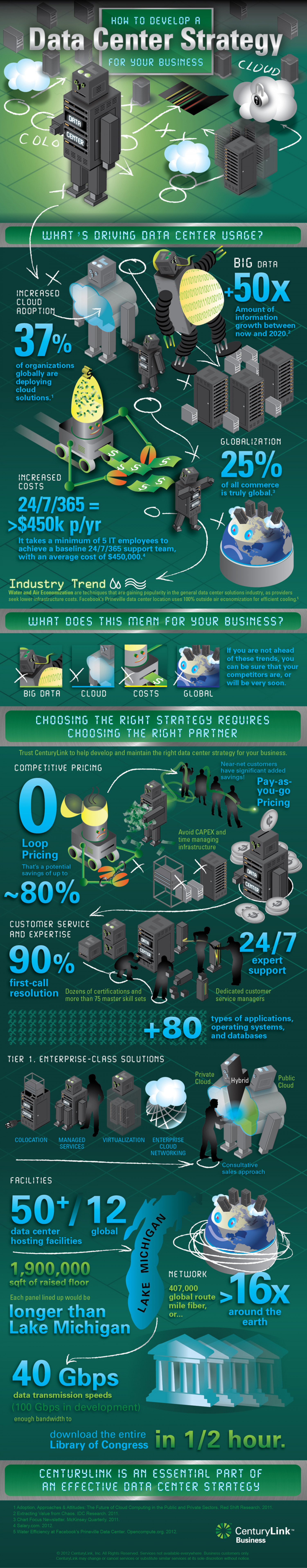 Data Center Strategy Infographic