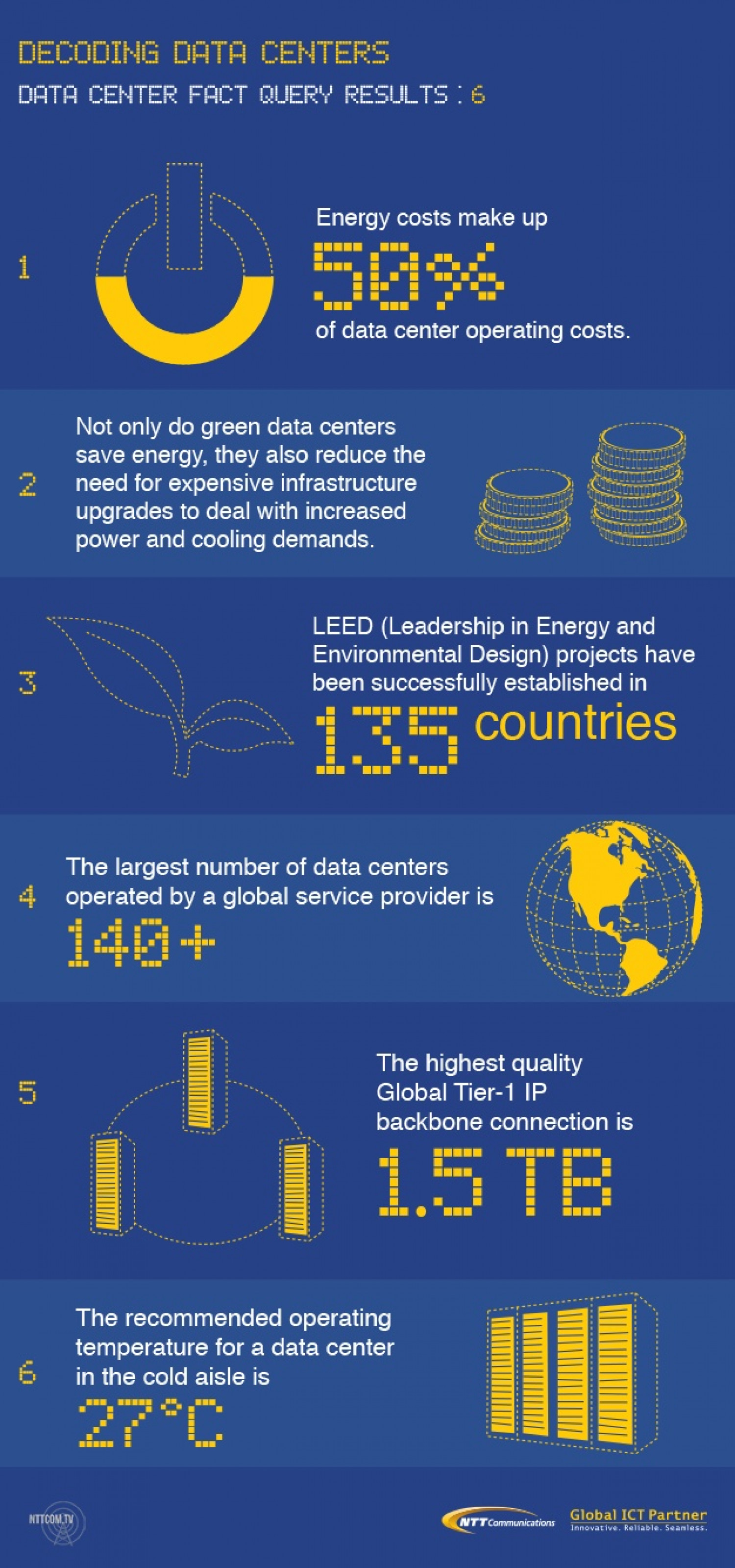 Data Center Trivia: 6 Facts You May Not Know Infographic