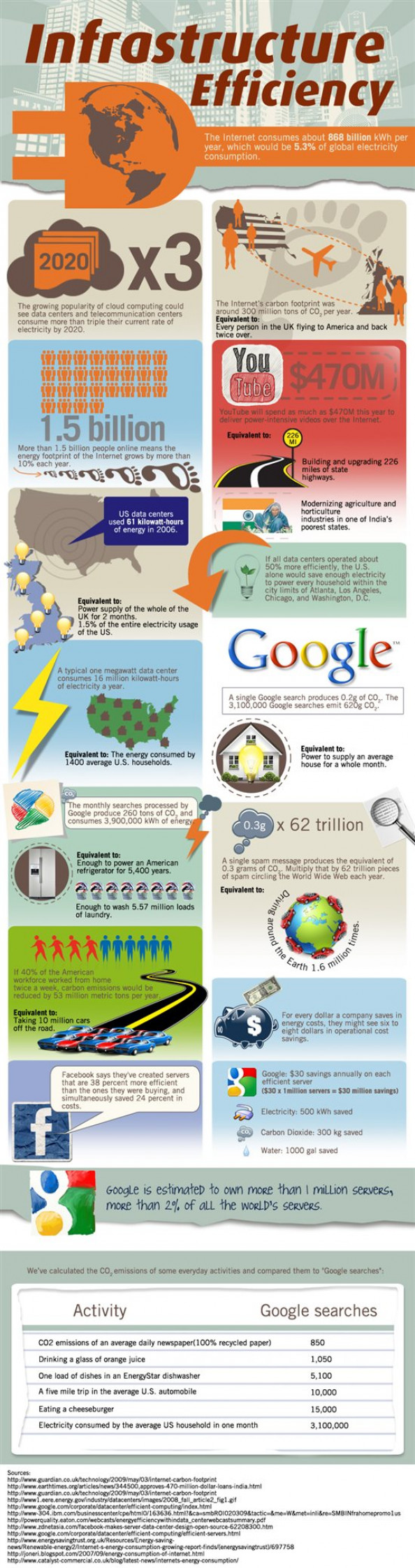 Data Centers That Shrink Corporate Carbon Footprints Infographic
