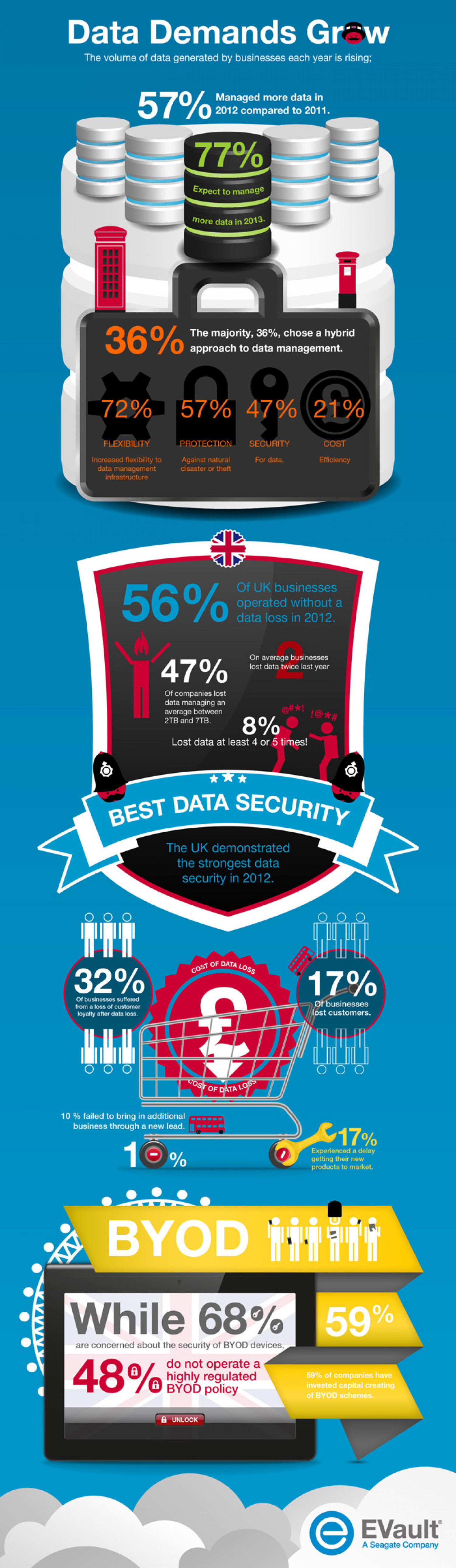 Data Demands Grow Infographic