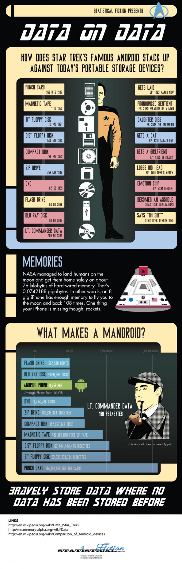 Data on Data: Star Trek's Commander Data Can Kick your Android's Ass Infographic