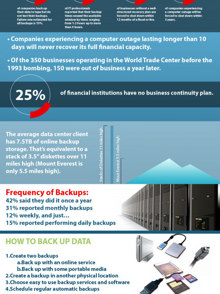 Data protection: What�s your backup plan? Infographic