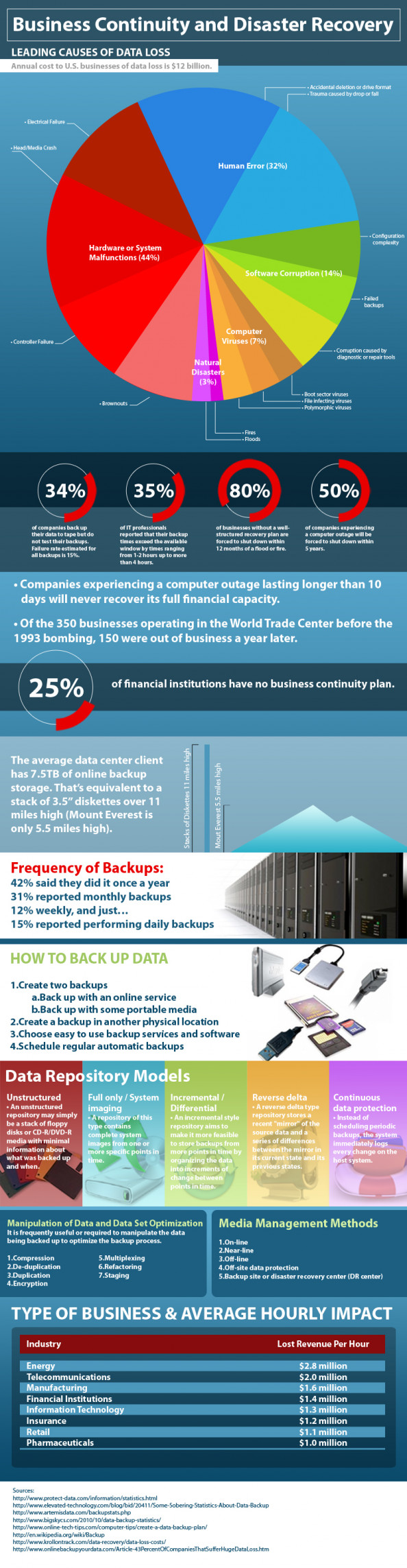 Data protection: Whats your backup plan? Infographic