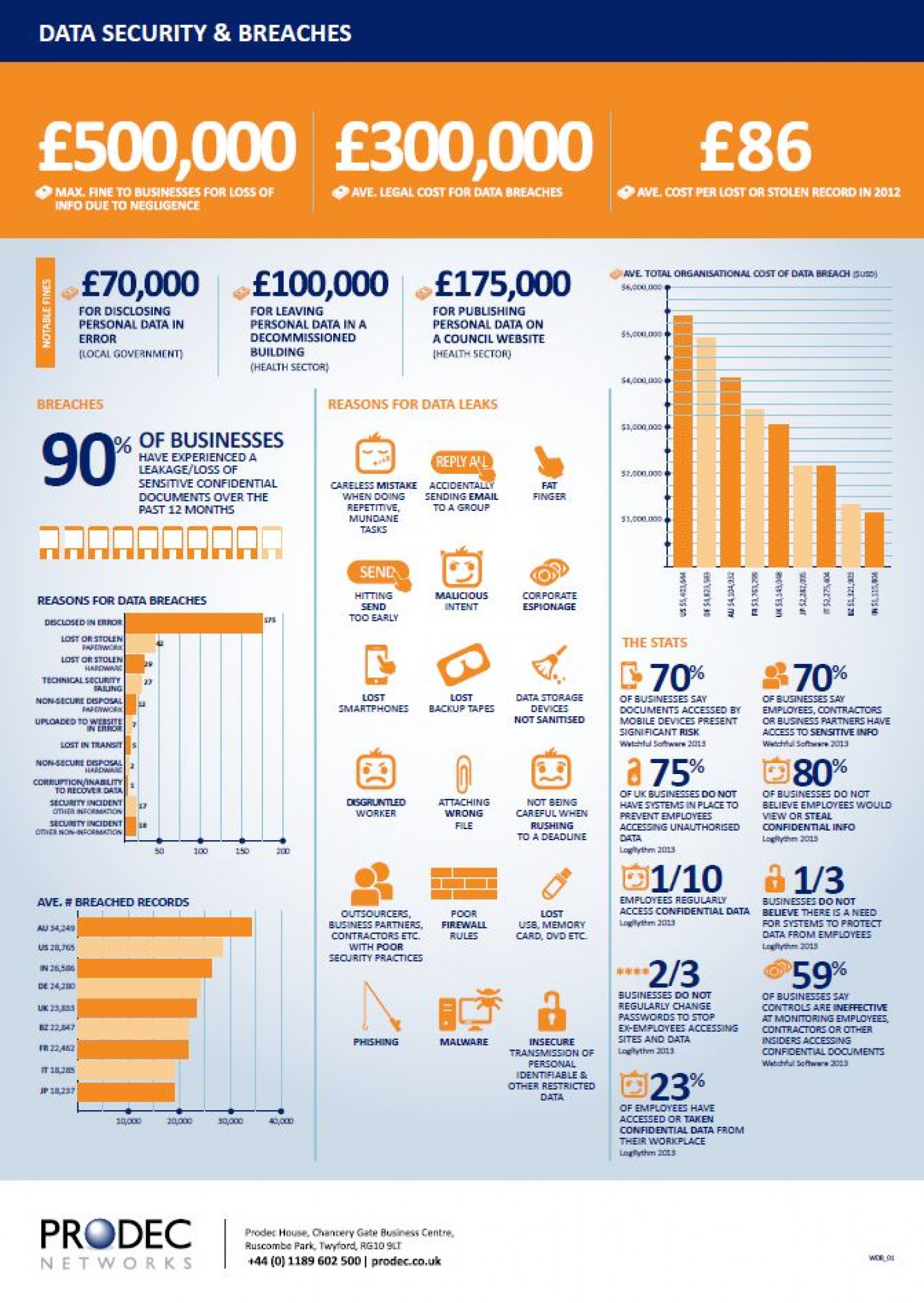 Data Security Breaches  Infographic