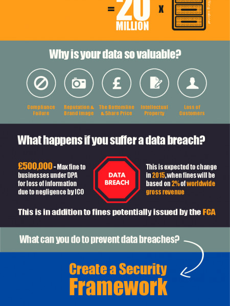 Data Security: Risk & Prevention for Financial Services in 2014 Infographic