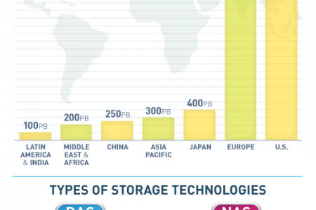 Data Storage 101 Infographic