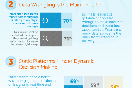 Data to Decisions. What's the Hold Up? Infographic