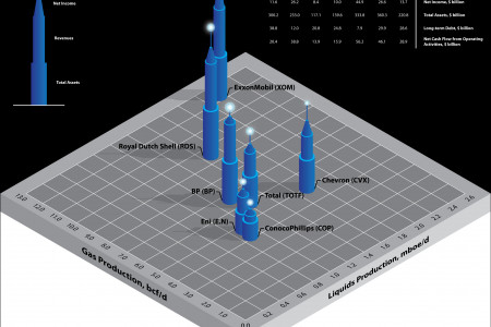 Data Towers - Supermajors Infographic