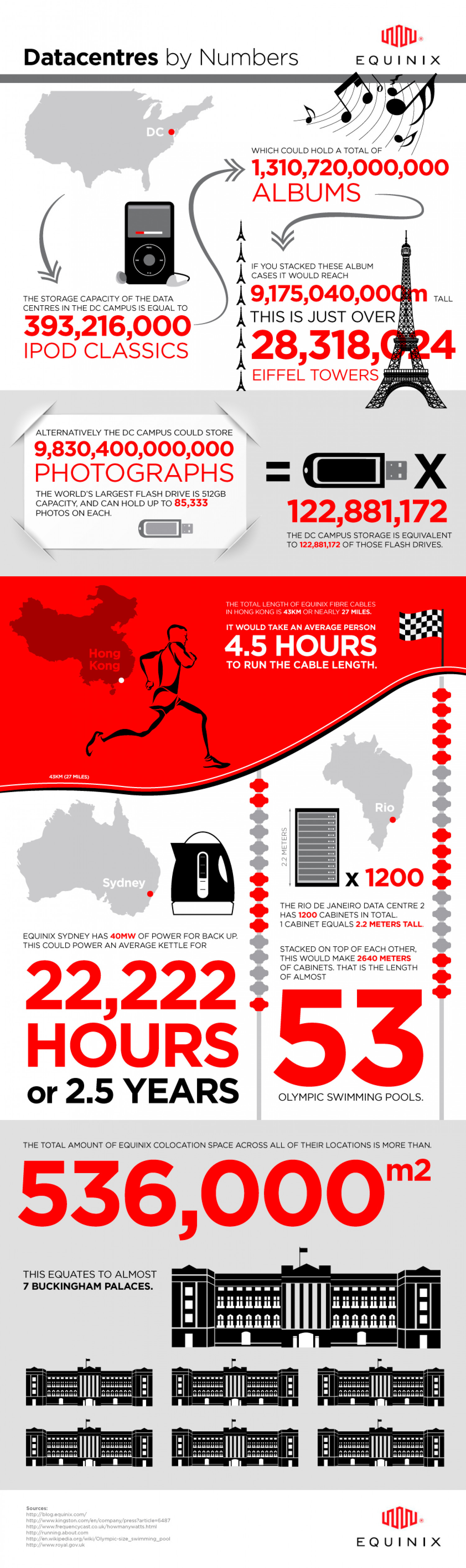 Datacentres by Numbers Infographic