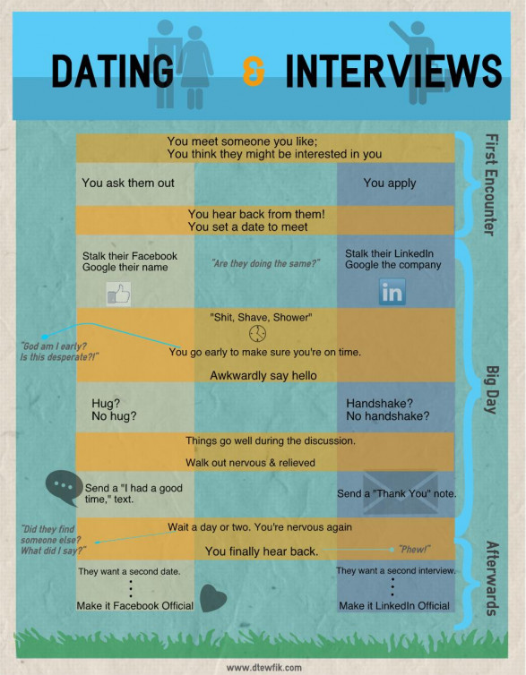 Dating & Interviewing